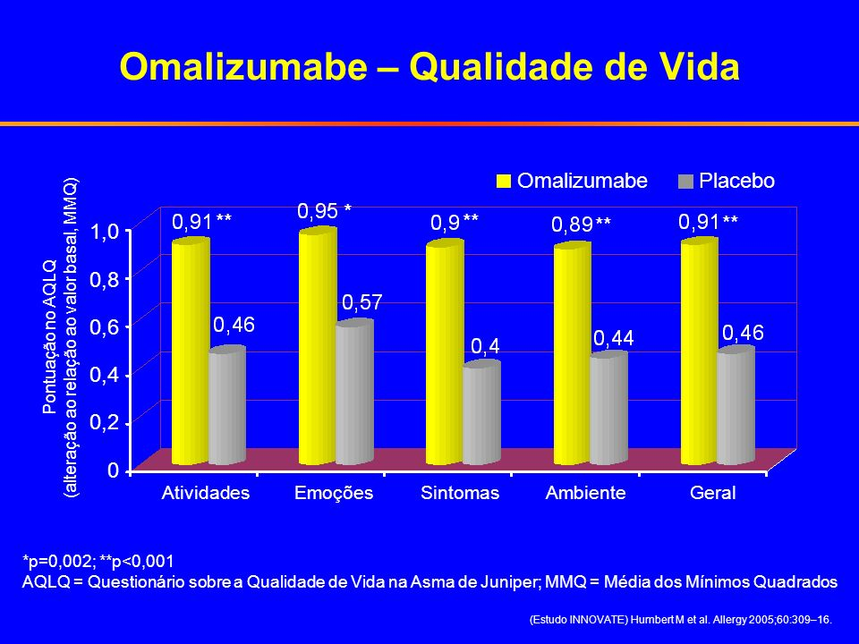 Omalizumabe – Qualidade de Vida