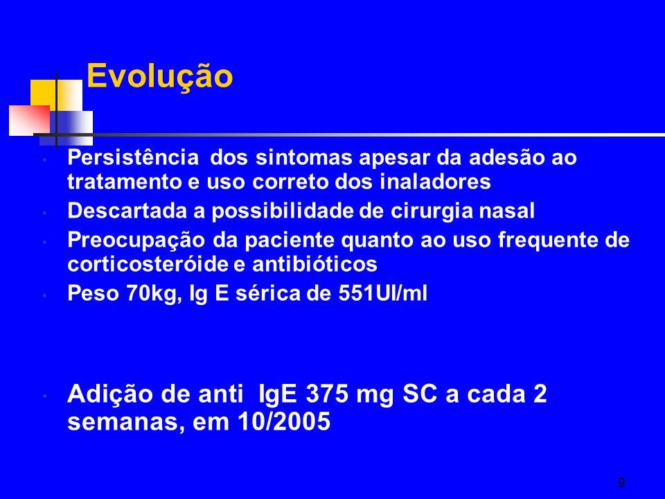 Evolução Adição de anti IgE 375 mg SC a cada 2 semanas, em 10/2005
