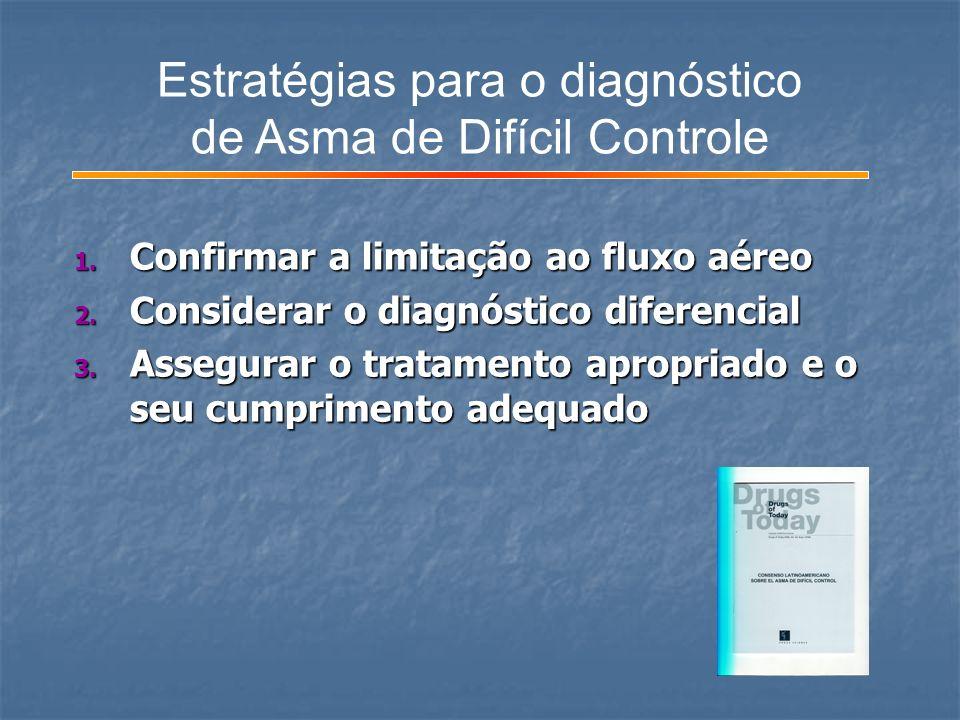 Estratégias para o diagnóstico de Asma de Difícil Controle