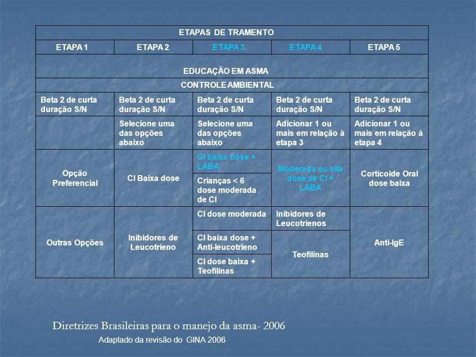 Diretrizes Brasileiras para o manejo da asma- 2006