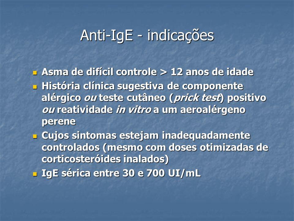 Anti-IgE - indicações Asma de difícil controle > 12 anos de idade