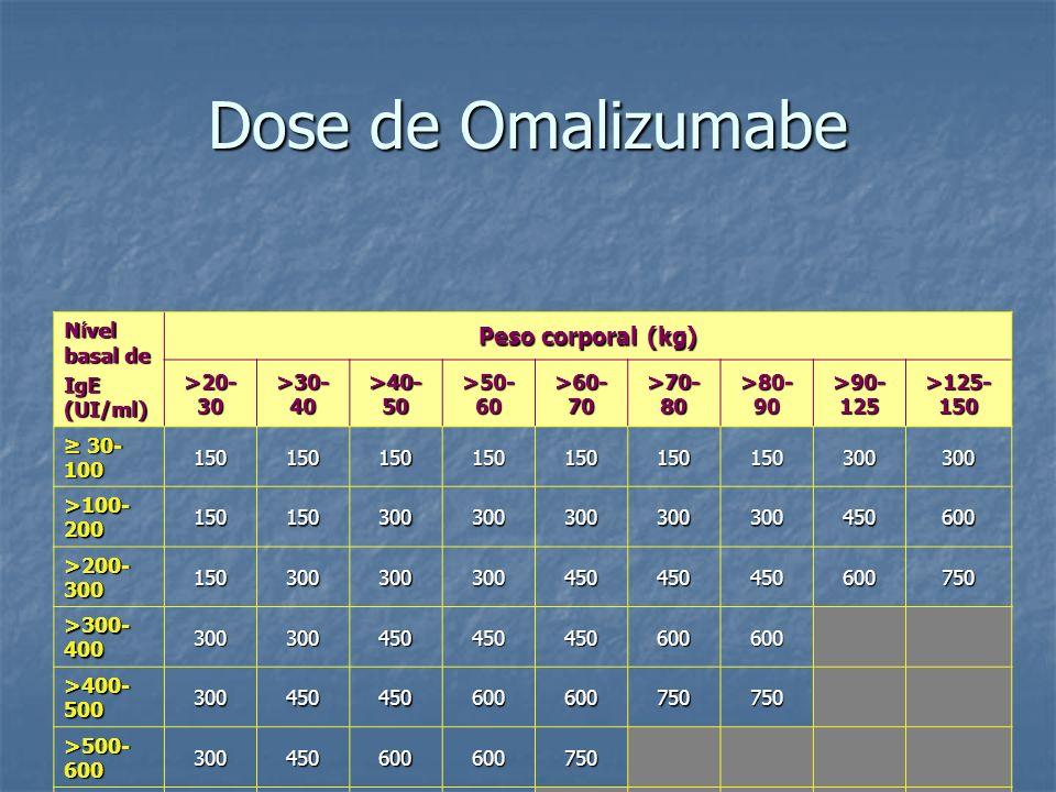 Dose de Omalizumabe Peso corporal (kg) Nível basal de IgE (UI/ml)