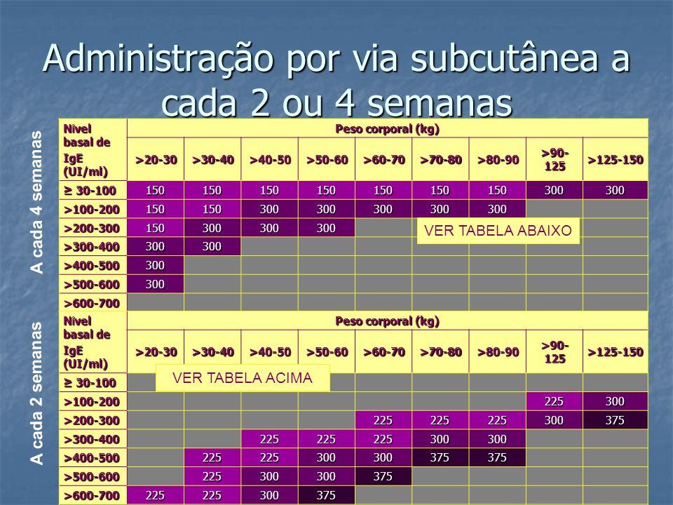Administração por via subcutânea a cada 2 ou 4 semanas
