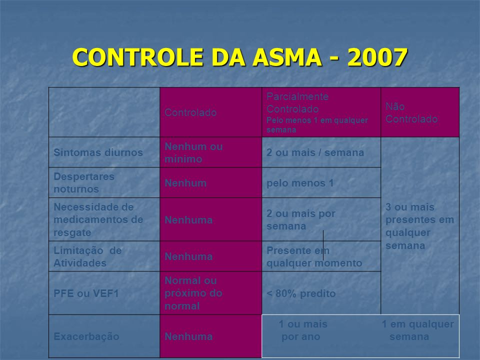 CONTROLE DA ASMA - 2007 Controlado Parcialmente Não Controlado
