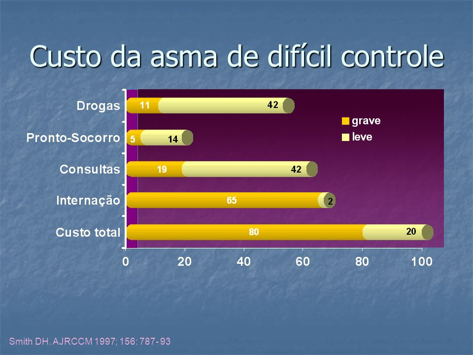 Custo da asma de difícil controle