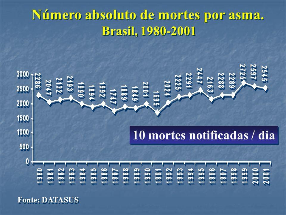 Número absoluto de mortes por asma.