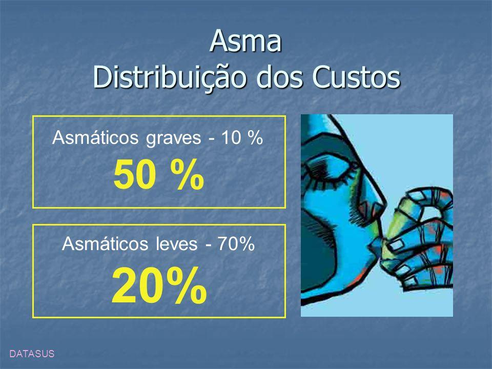 Asma Distribuição dos Custos
