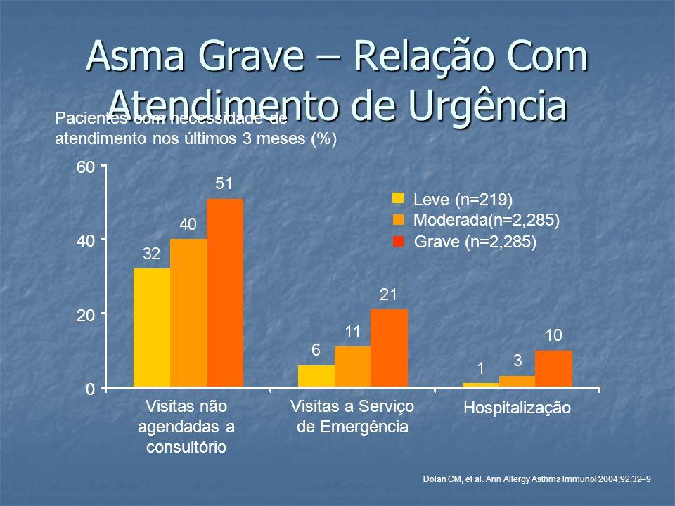 Asma Grave – Relação Com Atendimento de Urgência