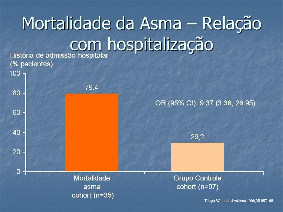 Mortalidade da Asma – Relação com hospitalização