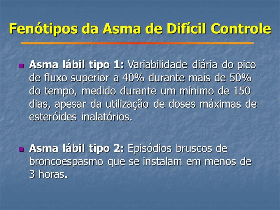 Fenótipos da Asma de Difícil Controle