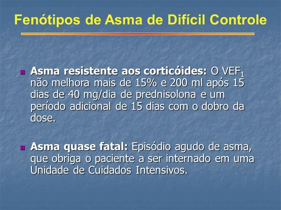 Fenótipos de Asma de Difícil Controle