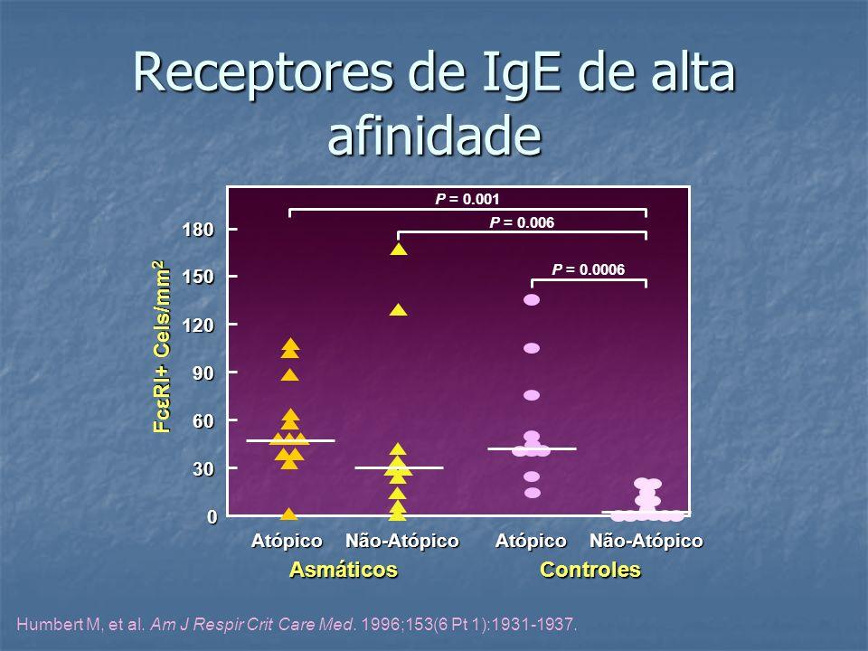 Receptores de IgE de alta afinidade