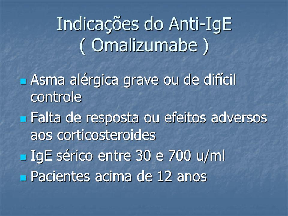 Indicações do Anti-IgE ( Omalizumabe )