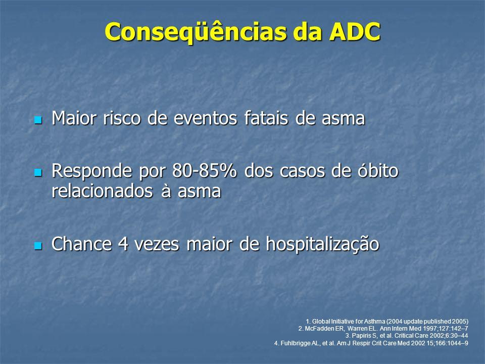 Conseqüências da ADC Maior risco de eventos fatais de asma