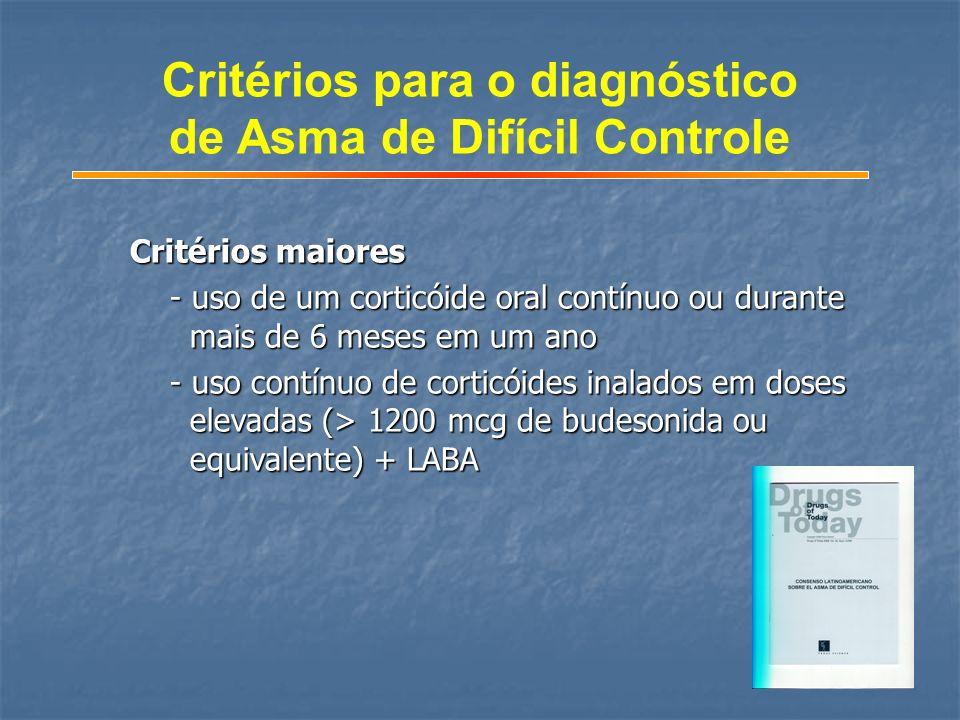 Critérios para o diagnóstico de Asma de Difícil Controle