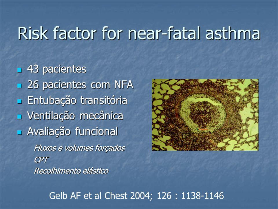 Risk factor for near-fatal asthma