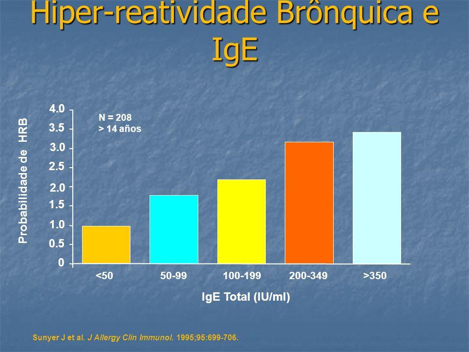 Hiper-reatividade Brônquica e IgE