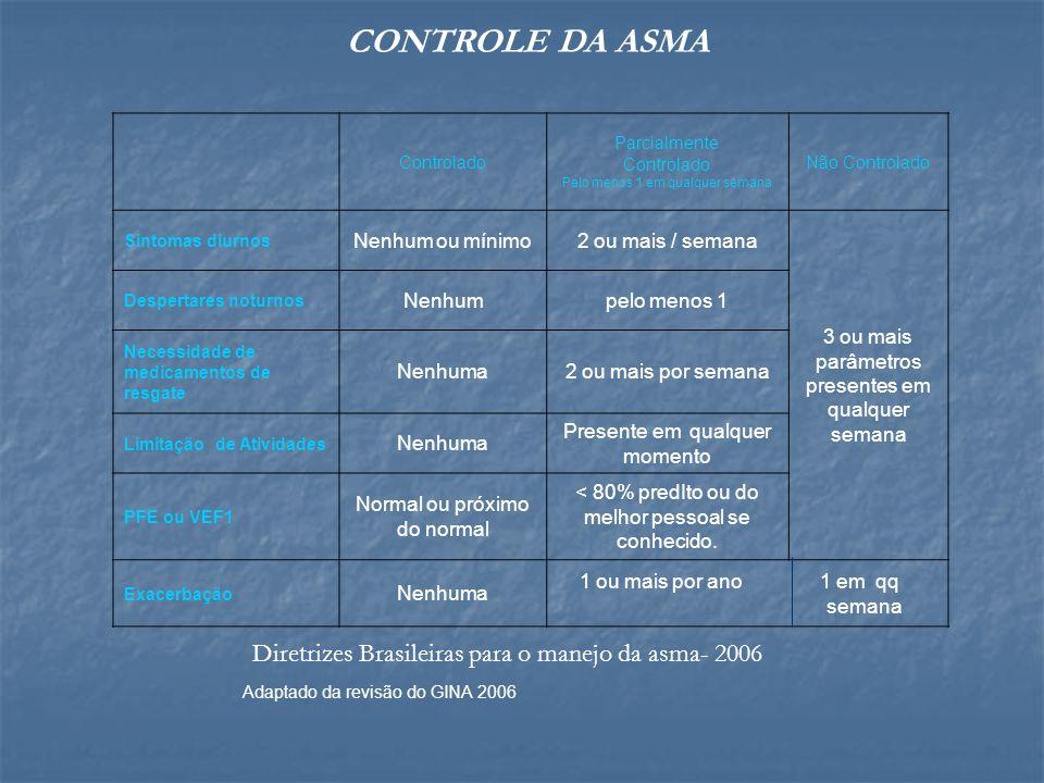 CONTROLE DA ASMA Diretrizes Brasileiras para o manejo da asma- 2006