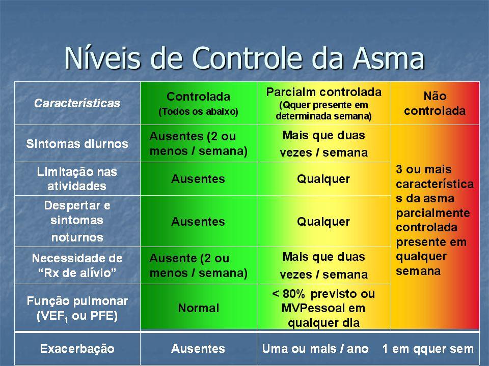 Níveis de Controle da Asma
