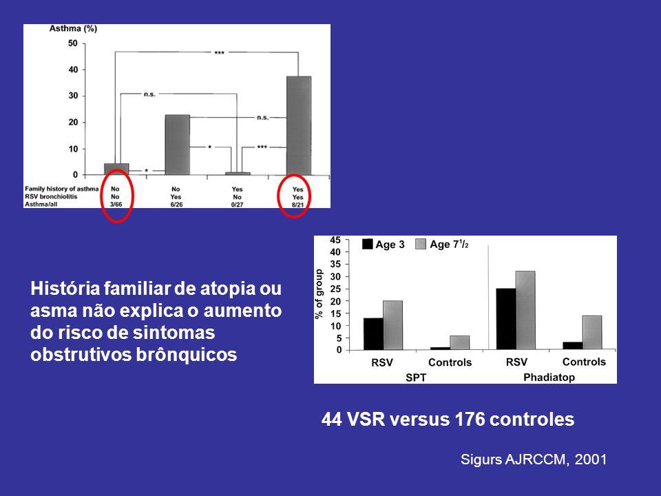 História familiar de atopia ou asma não explica o aumento do risco de sintomas obstrutivos brônquicos
