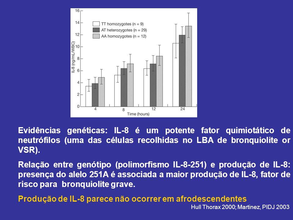 Evidências genéticas: IL-8 é um potente fator quimiotático de neutrófilos (uma das células recolhidas no LBA de bronquiolite or VSR).