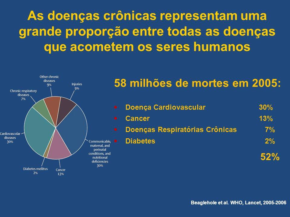 As doenças crônicas representam uma grande proporção entre todas as doenças que acometem os seres humanos