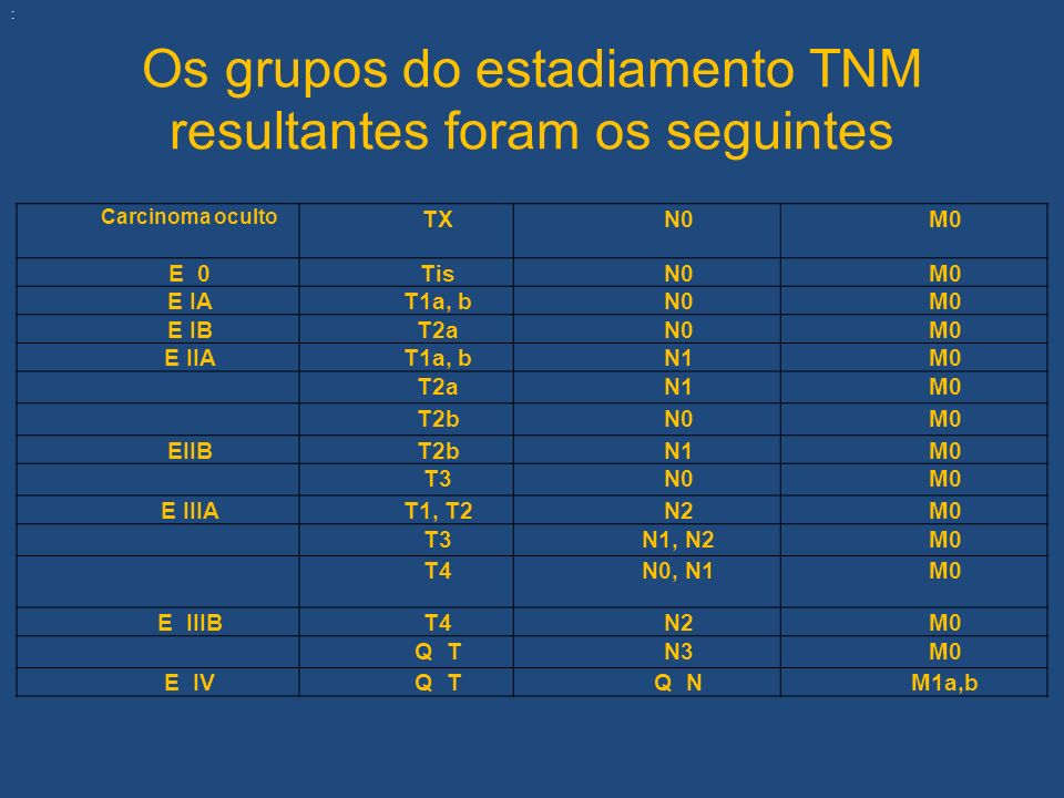 Os grupos do estadiamento TNM resultantes foram os seguintes