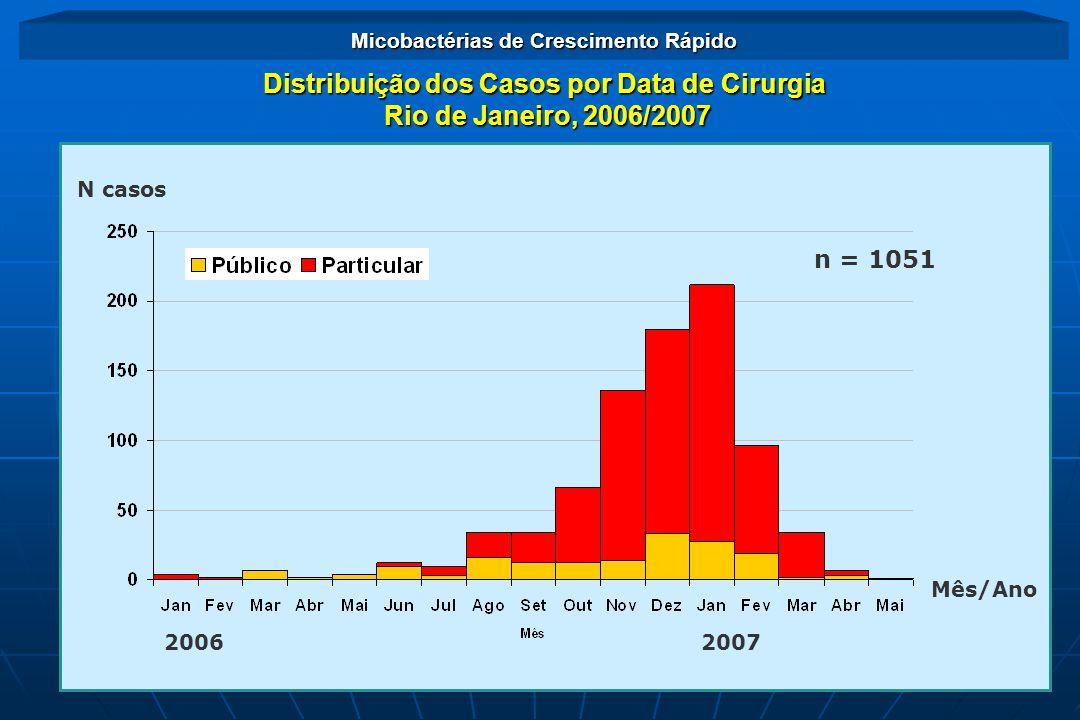 Distribuição dos Casos por Data de Cirurgia Rio de Janeiro, 2006/2007