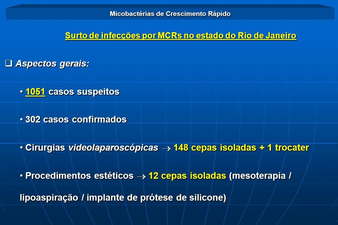 Cirurgias videolaparoscópicas  148 cepas isoladas + 1 trocater