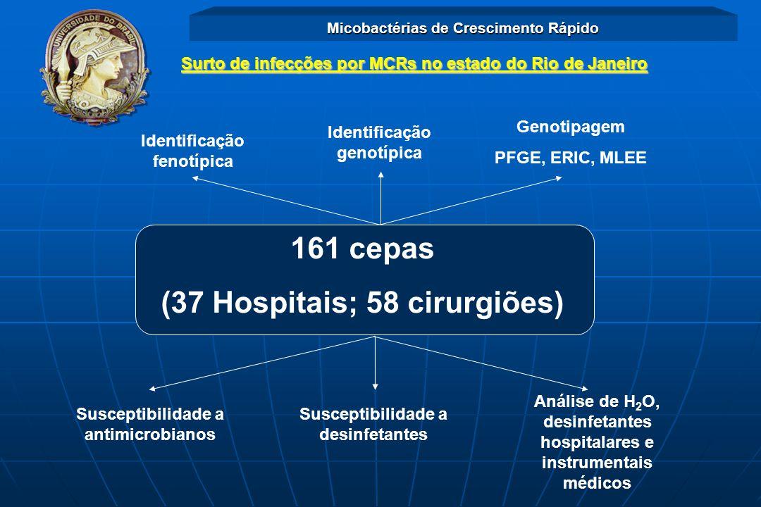 161 cepas (37 Hospitais; 58 cirurgiões)