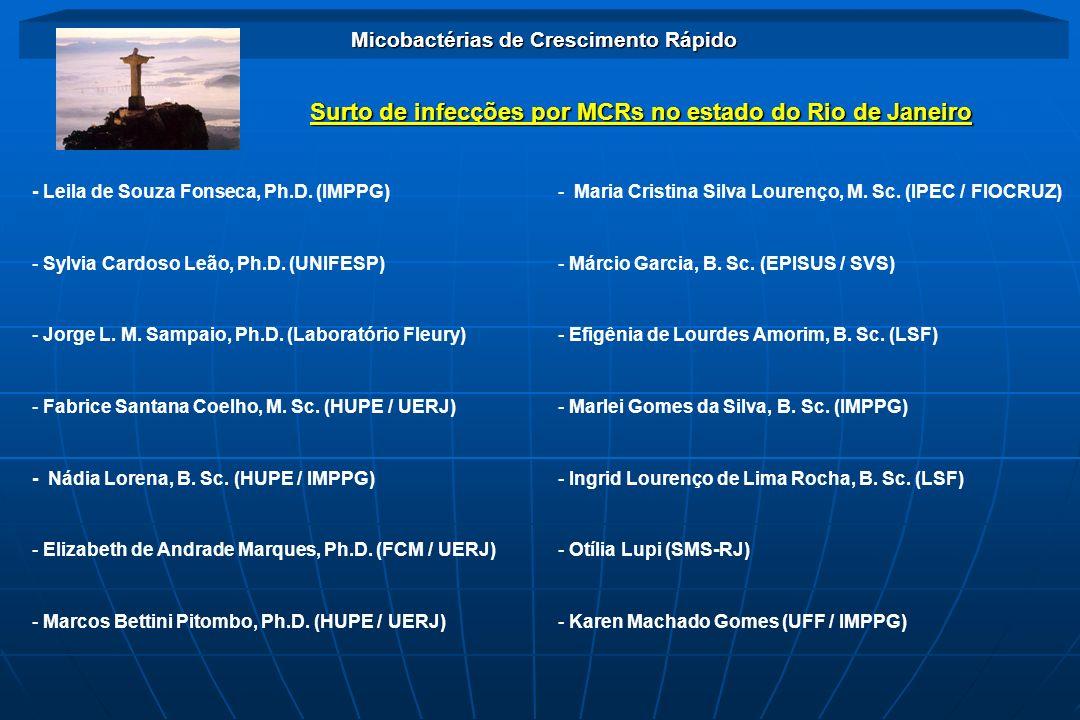 Surto de infecções por MCRs no estado do Rio de Janeiro