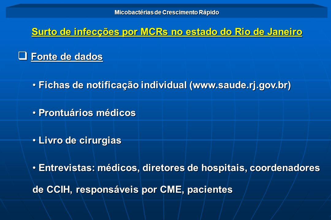 Fonte de dados Surto de infecções por MCRs no estado do Rio de Janeiro