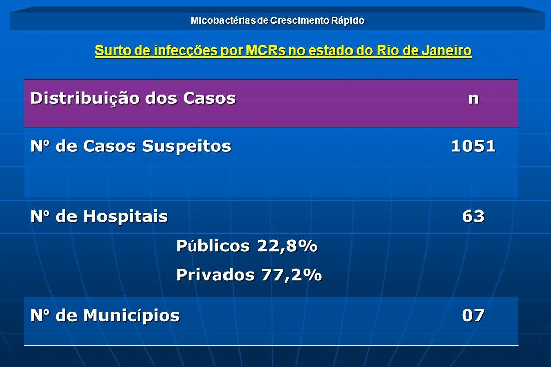 Distribuição dos Casos n Nº de Casos Suspeitos 1051