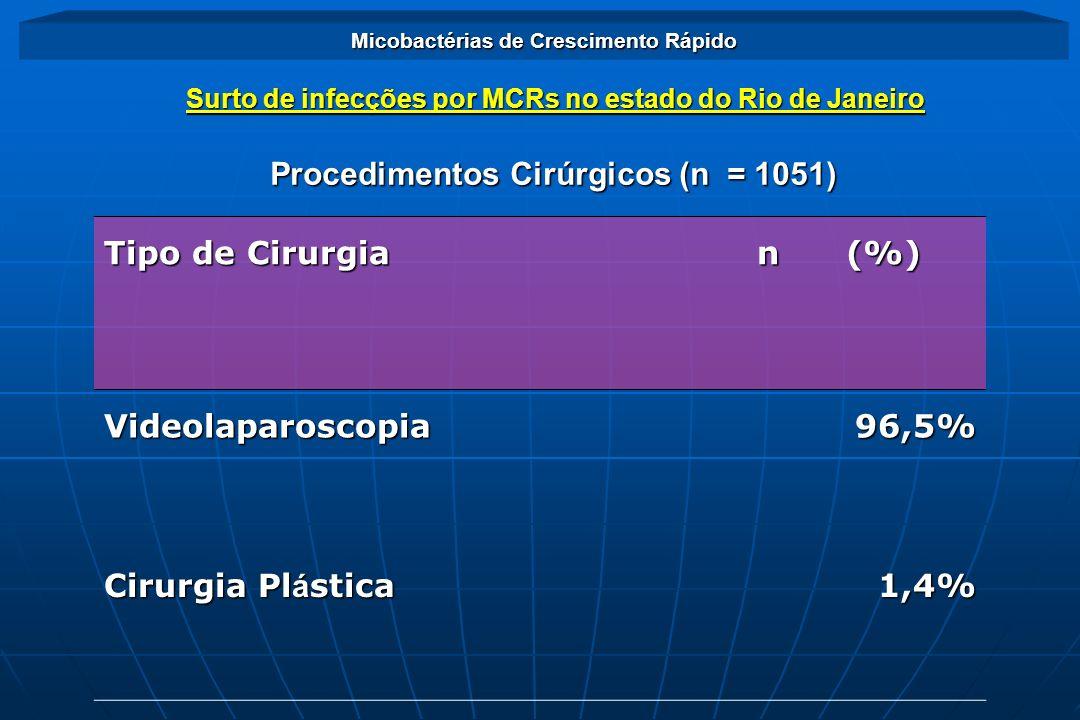 Procedimentos Cirúrgicos (n = 1051) Tipo de Cirurgia n (%)
