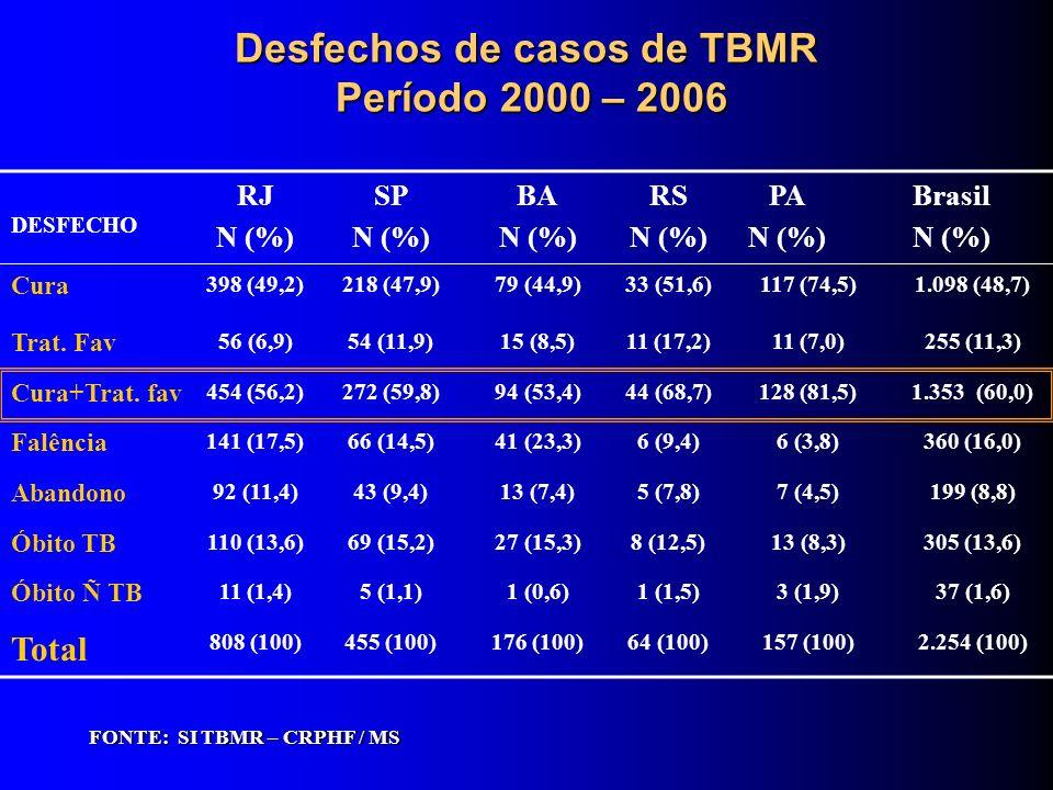 Desfechos de casos de TBMR Período 2000 – 2006