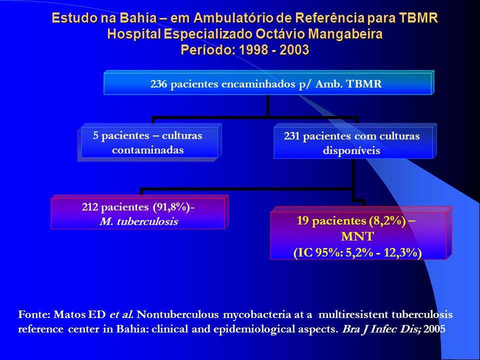 Estudo na Bahia – em Ambulatório de Referência para TBMR Hospital Especializado Octávio Mangabeira Período: 1998 - 2003