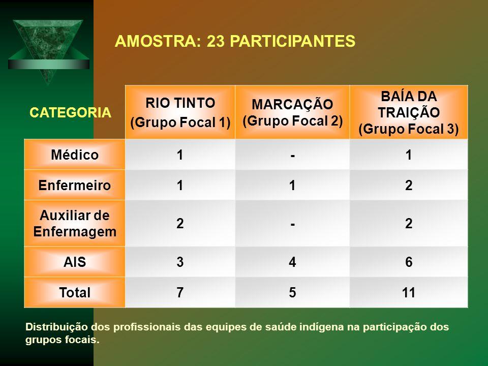 MARCAÇÃO (Grupo Focal 2) BAÍA DA TRAIÇÃO (Grupo Focal 3)