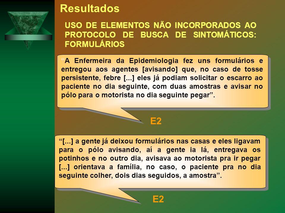 Resultados USO DE ELEMENTOS NÃO INCORPORADOS AO PROTOCOLO DE BUSCA DE SINTOMÁTICOS: FORMULÁRIOS.