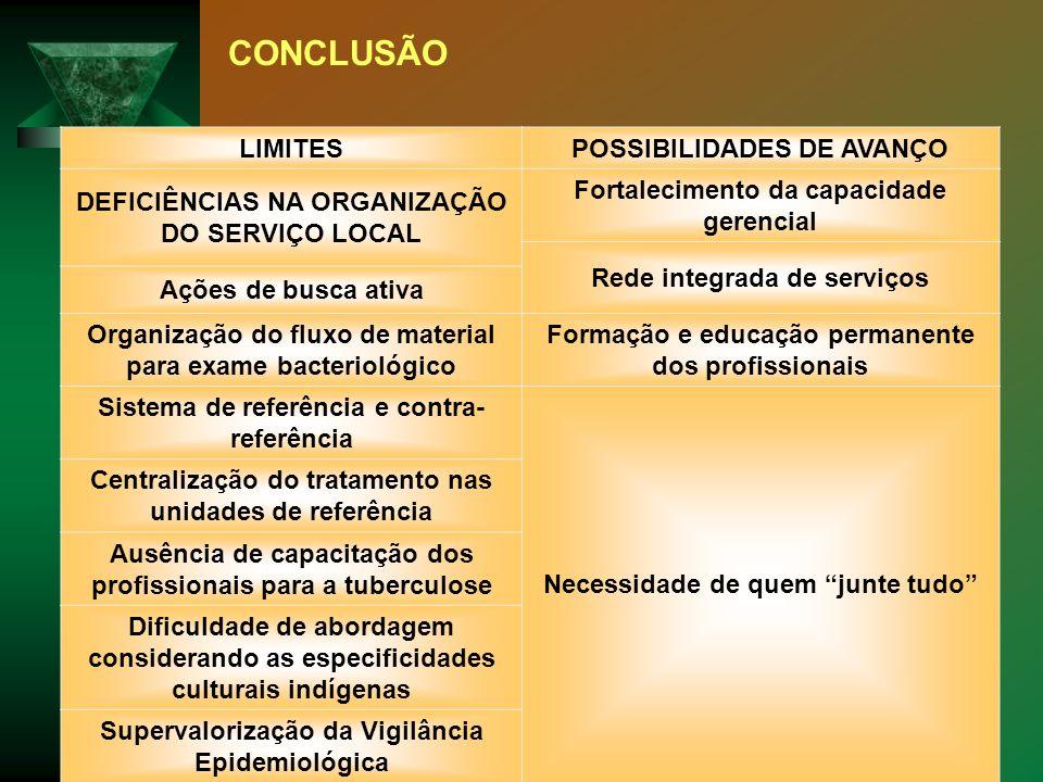 CONCLUSÃO LIMITES POSSIBILIDADES DE AVANÇO