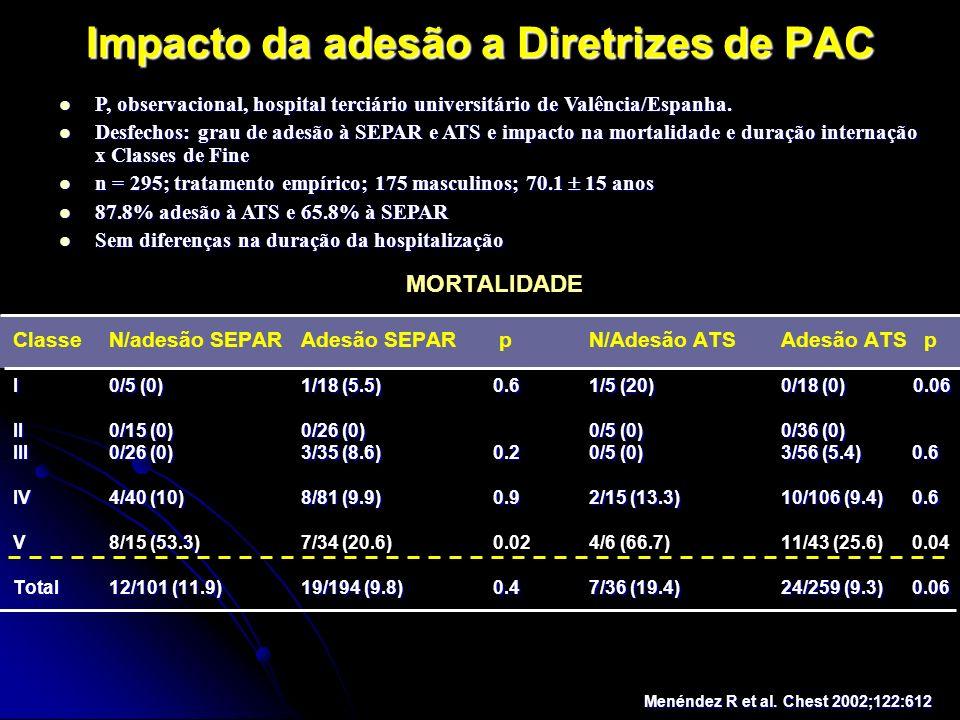 Impacto da adesão a Diretrizes de PAC