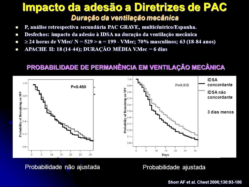 Impacto da adesão a Diretrizes de PAC Duração da ventilação mecânica