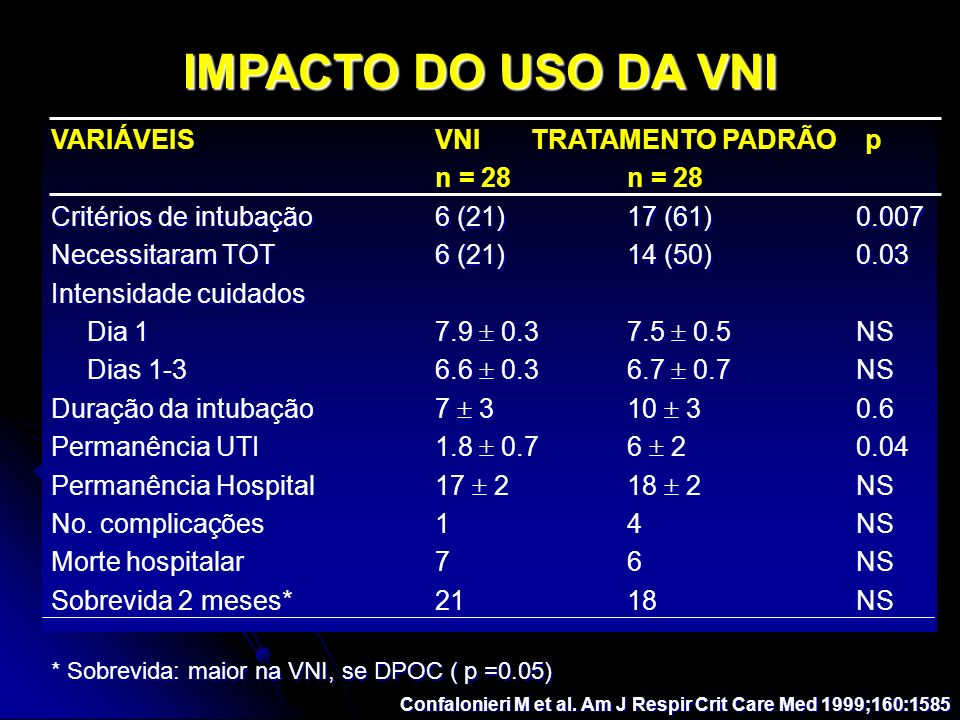 IMPACTO DO USO DA VNI VARIÁVEIS VNI TRATAMENTO PADRÃO p n = 28 n = 28