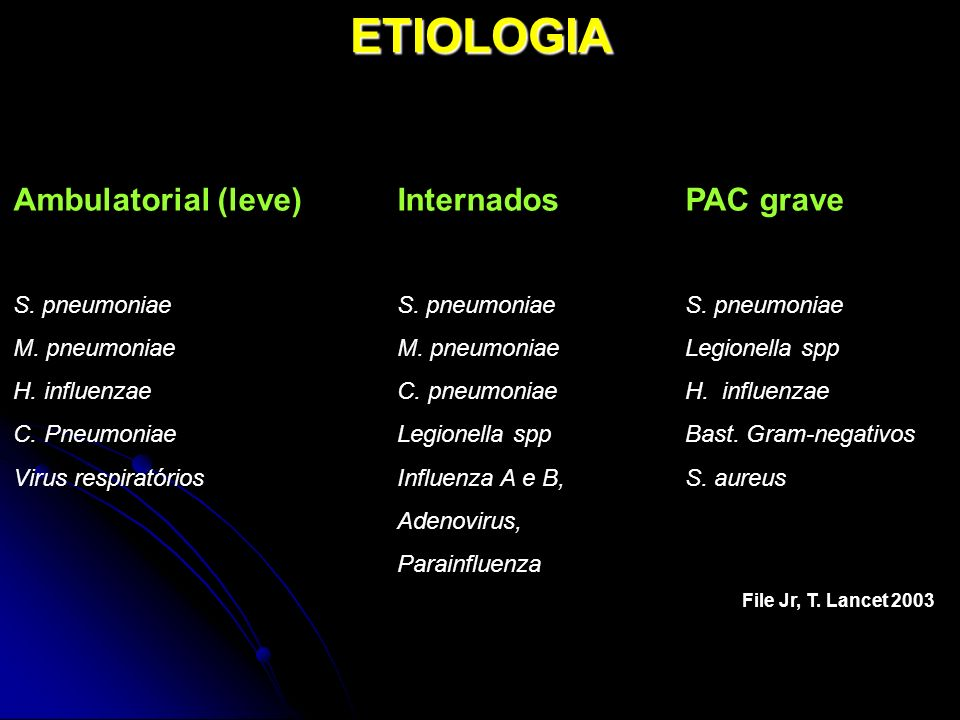 ETIOLOGIA Ambulatorial (leve) Internados PAC grave