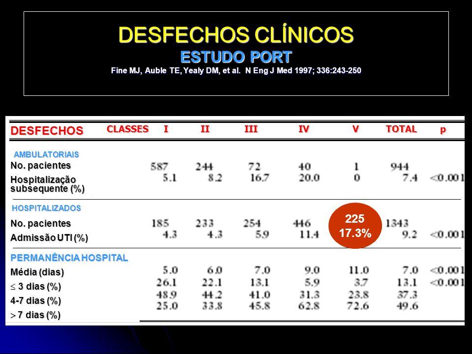 DESFECHOS CLÍNICOS ESTUDO PORT Fine MJ, Auble TE, Yealy DM, et al