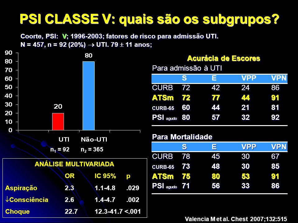 PSI CLASSE V: quais são os subgrupos