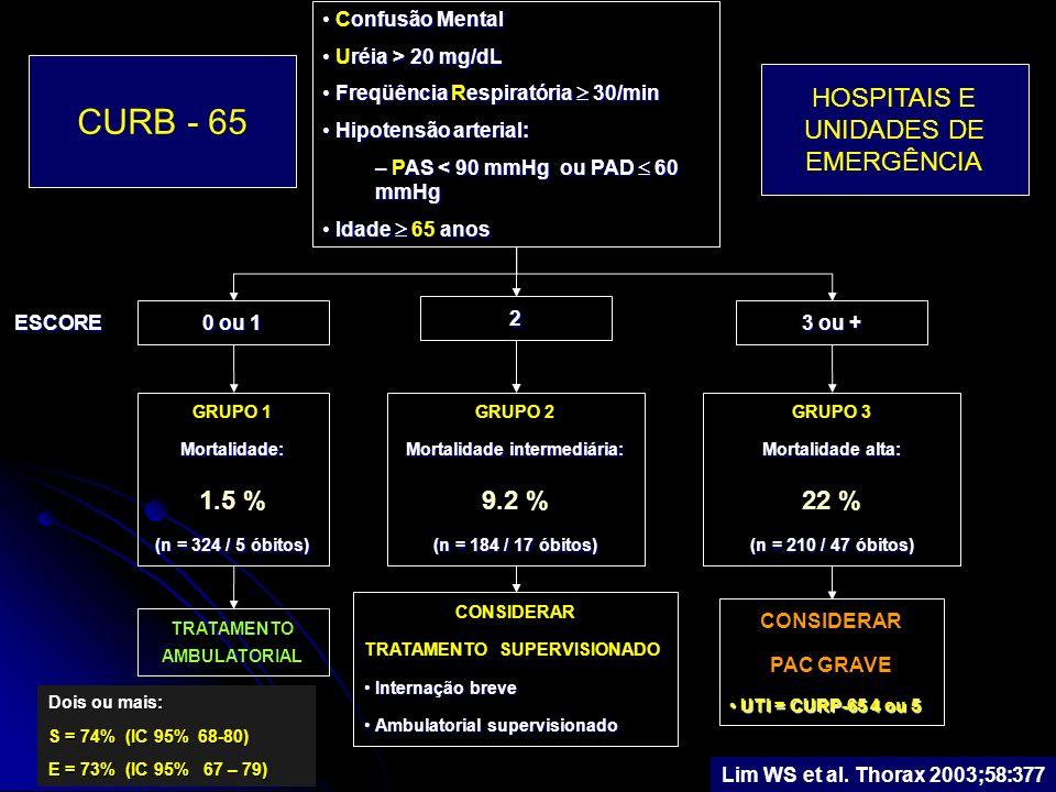 Mortalidade intermediária: TRATAMENTO AMBULATORIAL