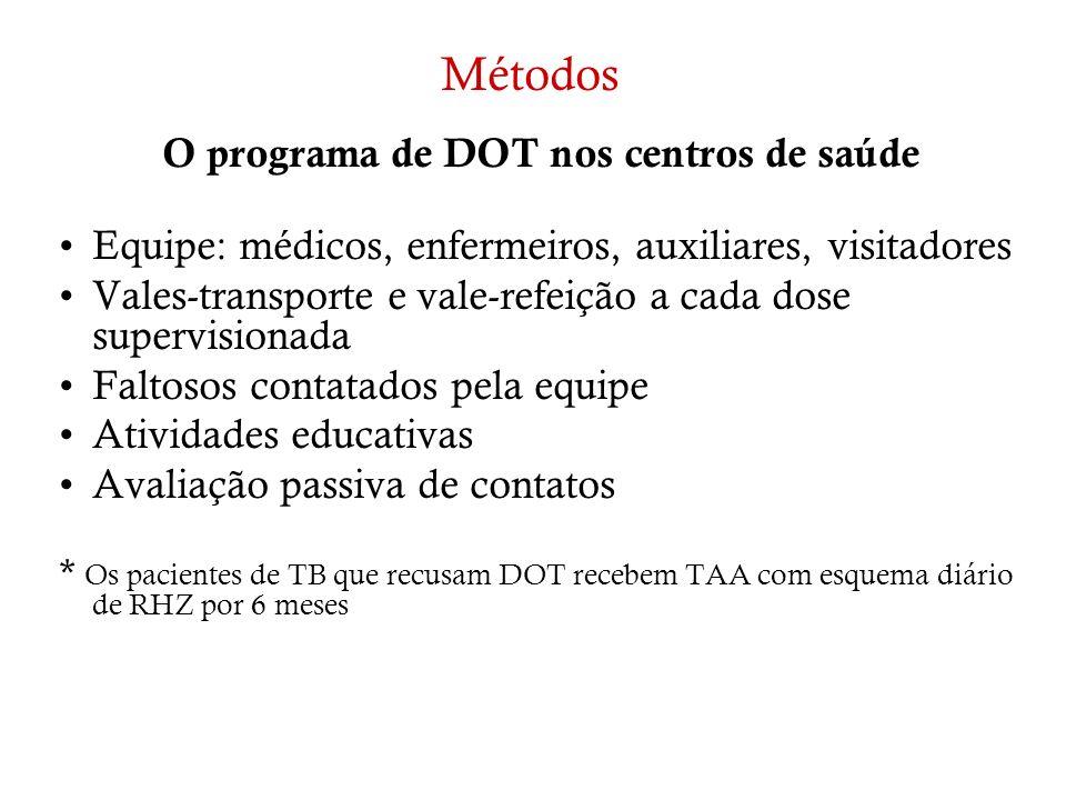 O programa de DOT nos centros de saúde