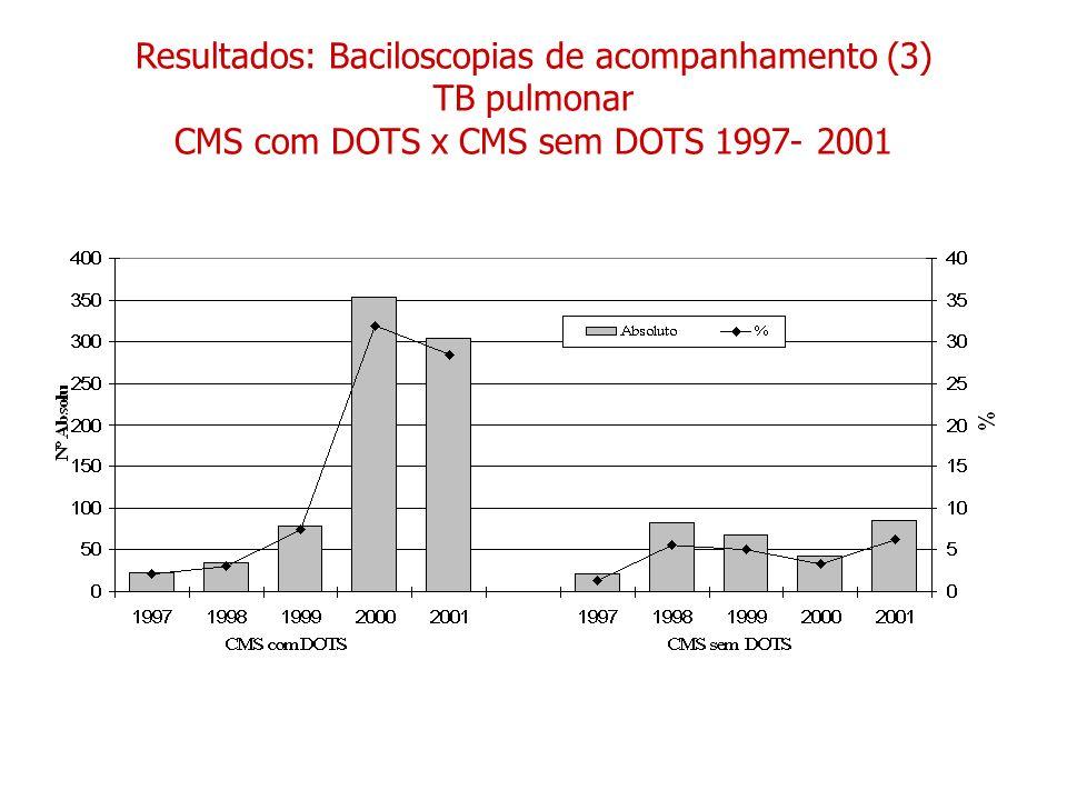 Resultados: Baciloscopias de acompanhamento (3) TB pulmonar