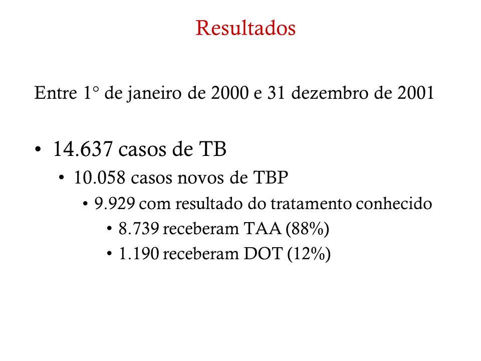 ResultadosEntre 1° de janeiro de 2000 e 31 dezembro de 2001. 14.637 casos de TB. 10.058 casos novos de TBP.