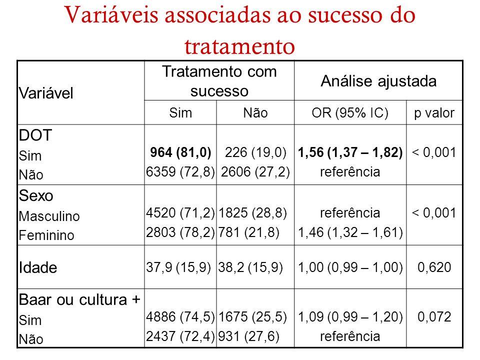 Variáveis associadas ao sucesso do tratamento